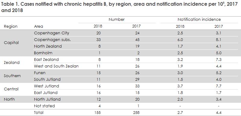 hepatitis_b_2018_table1