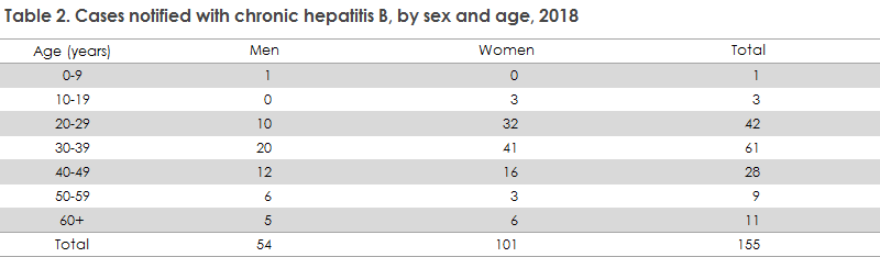hepatitis_b_2018_table2