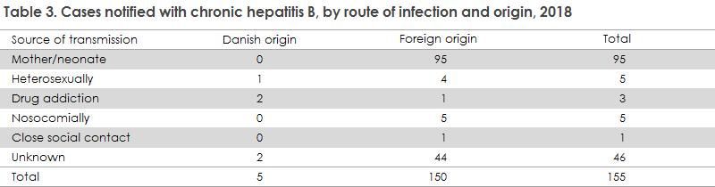 hepatitis_b_2018_table3
