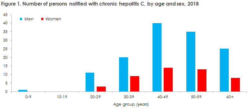 hepatitis_c_2018_figure1