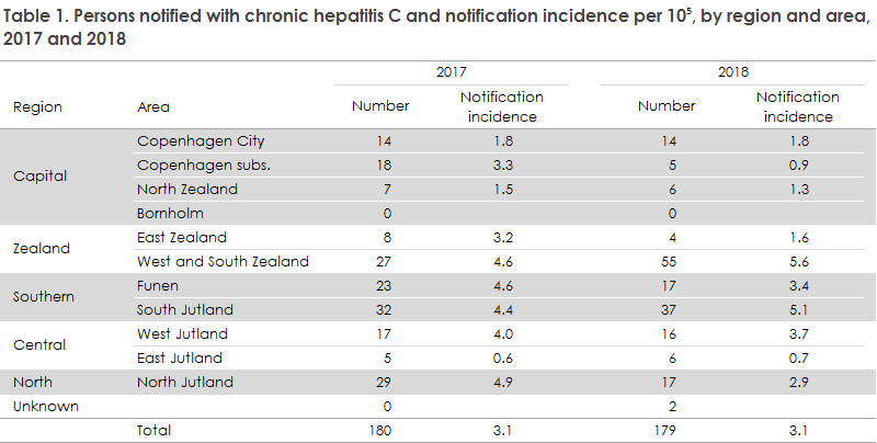 hepatitis_c_2018_table1