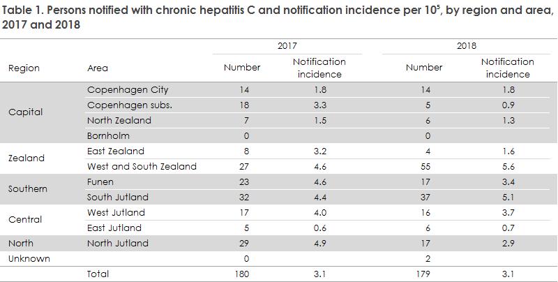 hepatitis_c_2018_table1