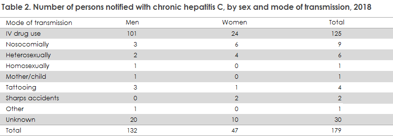 hepatitis_c_2018_table2
