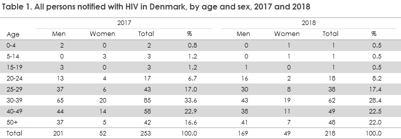 hiv_2018_table1