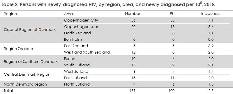 hiv_2018_table2