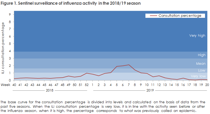 Figure 1. Sentinel surveillance of influenza activity in the 2018/19 season