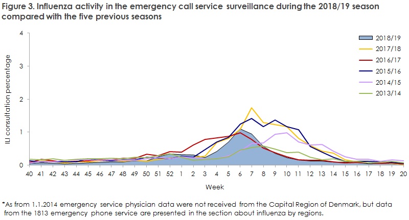 Figure 3. Influenza activity in the emergency call service surveillance during the 2018/19 season  compared with the five previous seasons