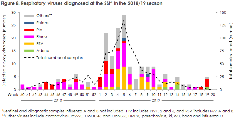 Figure 8. Respiratory viruses diagnosed at the SSI* in the 2018/19 season