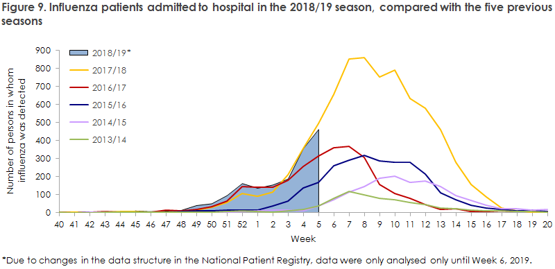 Figure 9. Influenza patients admitted to hospital in the 2018/19 season, compared with the five previous  seasons