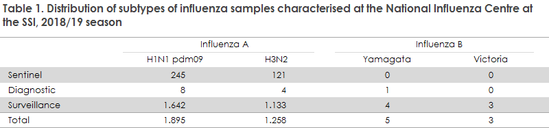 Table 1. Distribution of subtypes of influenza samples characterised at the National Influenza Centre at the SSI, 2018/19 season