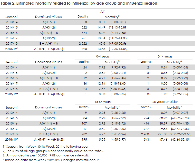 Table 2. Estimated mortality related to influenza, by age group and influenza season