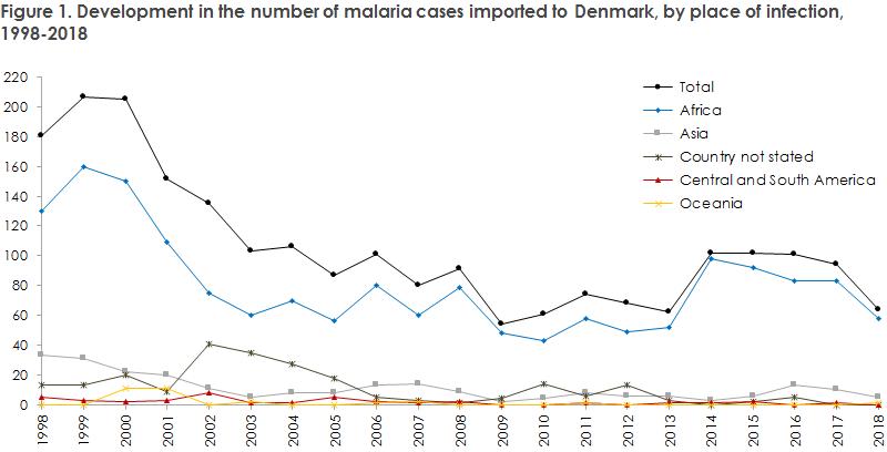 malaria_2018_figure1