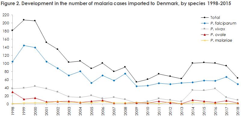 malaria_2018_figure2
