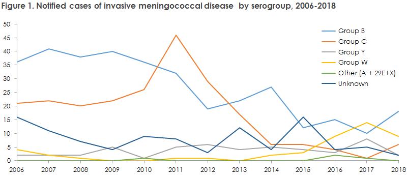 meningococcal_disease_2018_figure1
