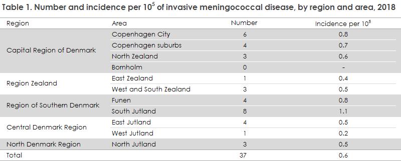meningococcal_disease_2018_table1