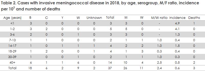 meningococcal_disease_2018_table2