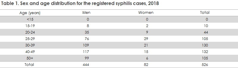 syphilis_2018_table1