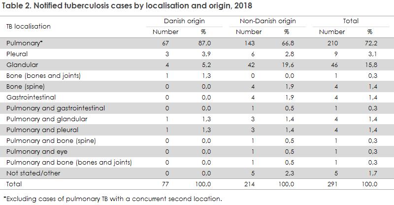 tuberculosis_2018_table2