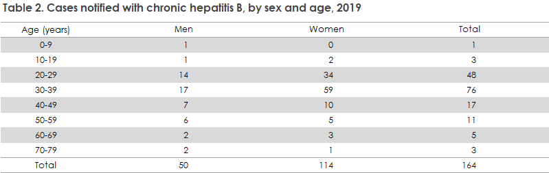 Hepatitis_b_2019_table2