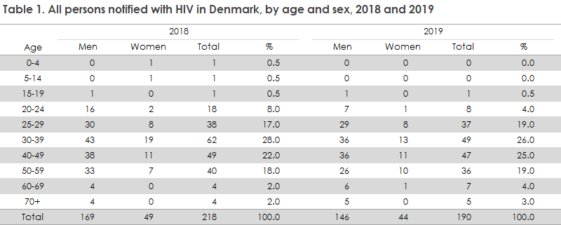 hiv_2019_table1