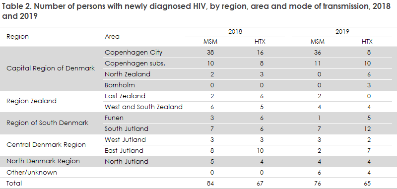 hiv_2019_table2