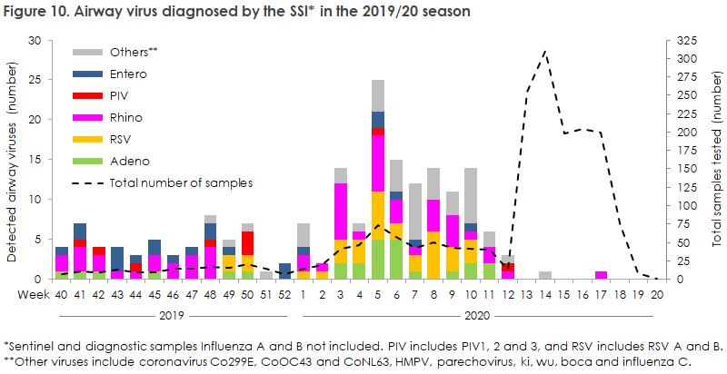 influenza_2019_20_figure10