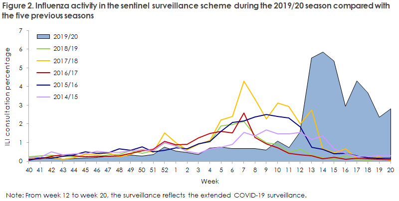 influenza_2019_20_figure2
