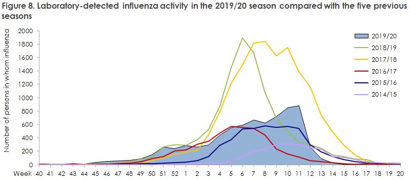 influenza_2019_20_figure8