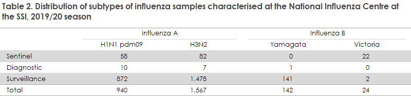 influenza_2019_20_table2