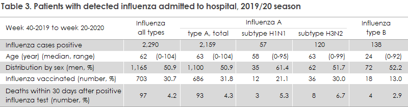 influenza_2019_20_table3