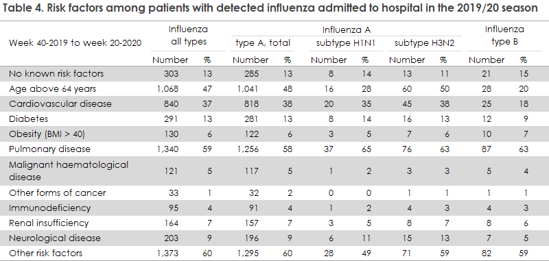 influenza_2019_20_table4