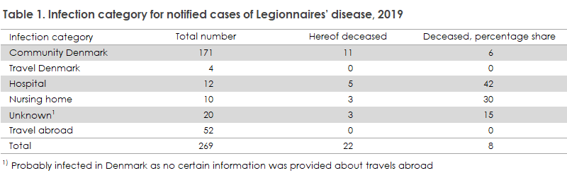 Legionella_2019_table1