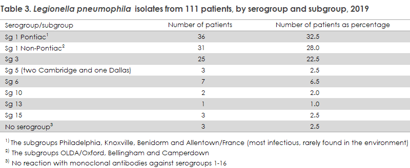 Legionella_2019_table3