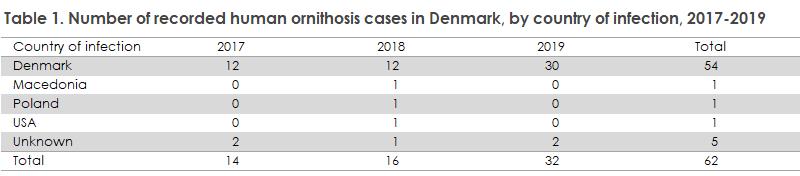 Ornithosis_2017-2019_table1