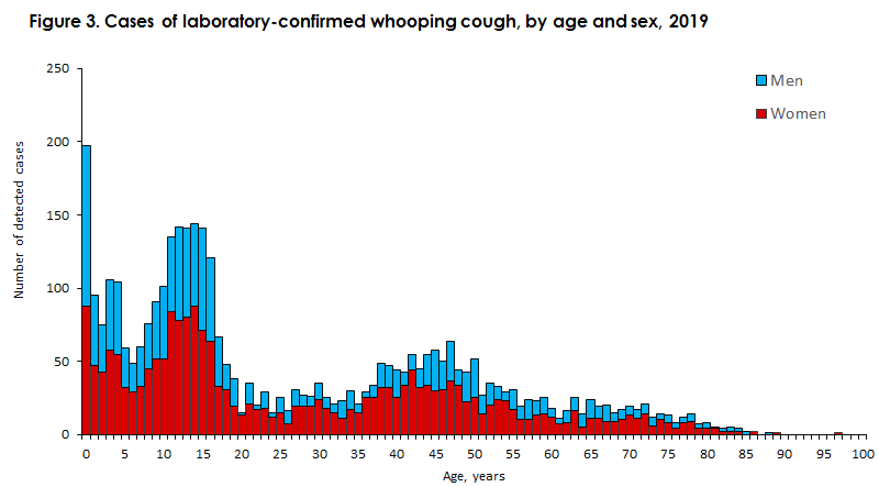 Whooping cough_2019 Figure3