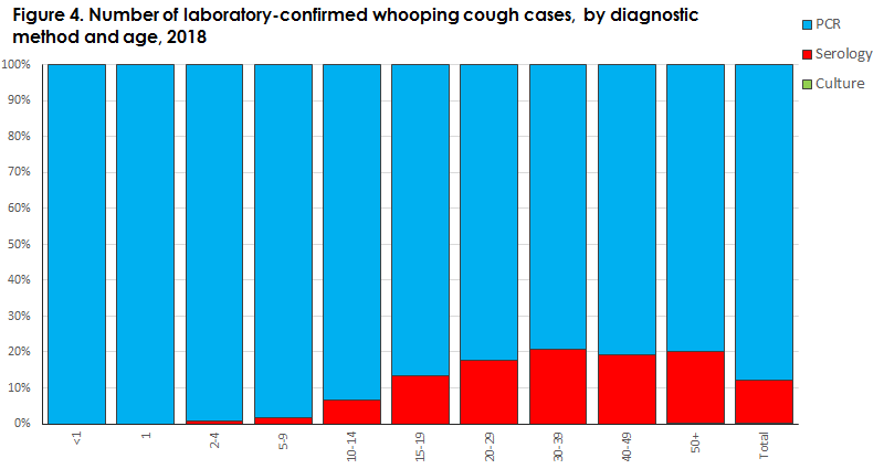 Whooping cough_2019 Figure4