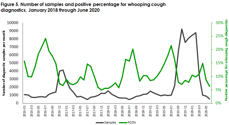 Whooping cough_2019 Figure5