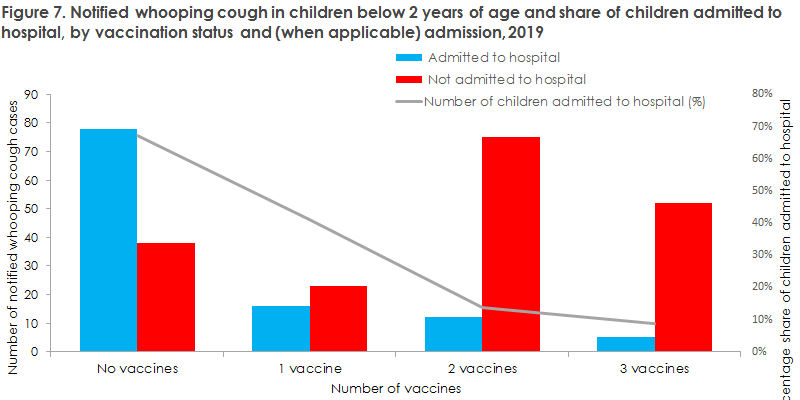 Whooping cough_2019 Figure7