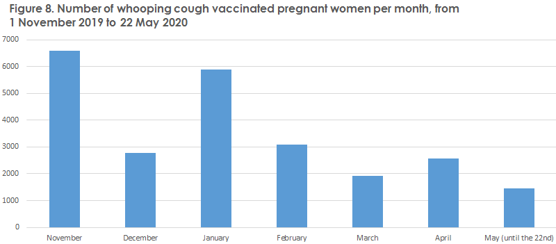 Whooping cough_2019 Figure8