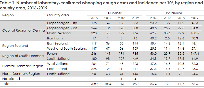 Whooping cough_2019 Table1
