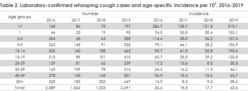 Whooping cough_2019 Table2