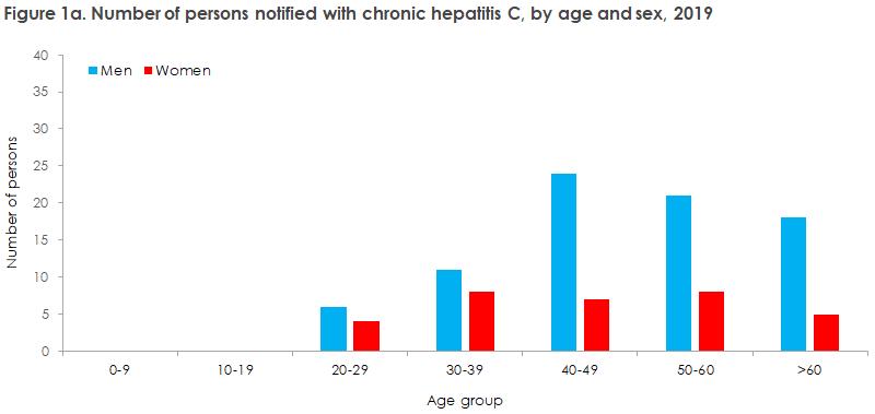 hepatitis_c_2019_20_figure1a