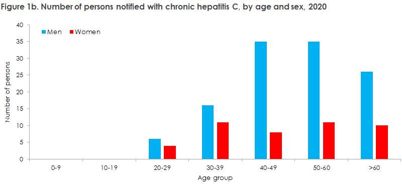 hepatitis_c_2019_20_figure1b