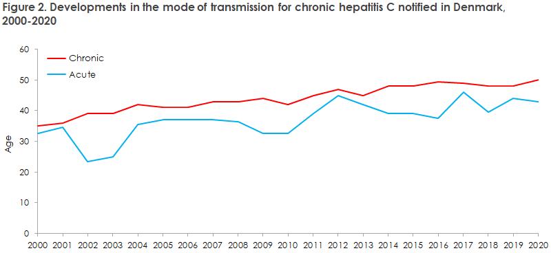 hepatitis_c_2019_20_figure2