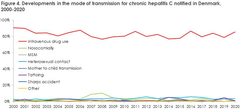hepatitis_c_2019_20_figure4