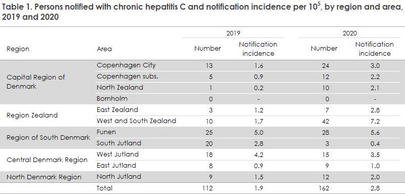 hepatitis_c_2019_20_tabel1
