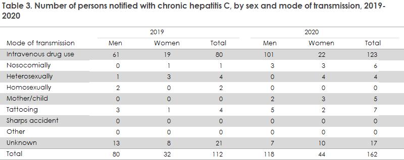 hepatitis_c_2019_20_tabel3