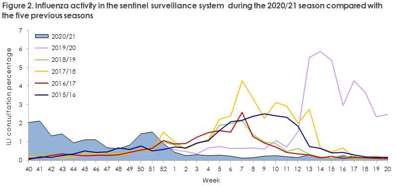 influenza_2020_21_figure2