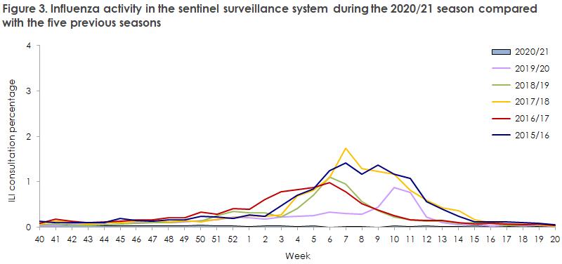 influenza_2020_21_figure3