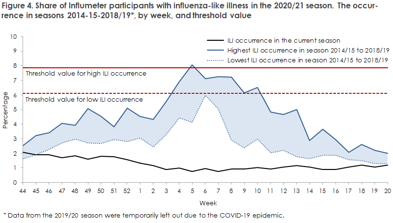 influenza_2020_21_figure4